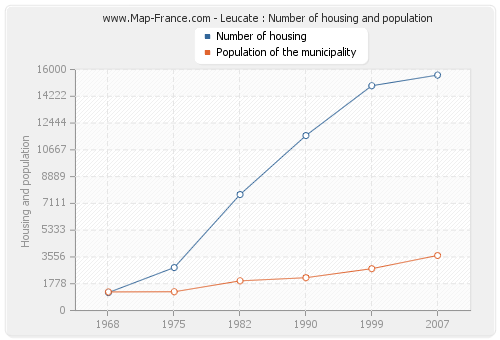 Leucate : Number of housing and population