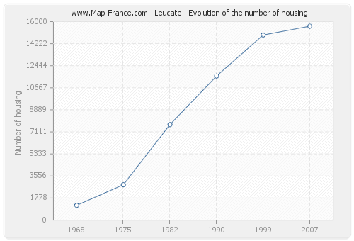 Leucate : Evolution of the number of housing