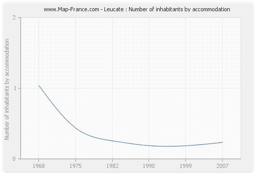 Leucate : Number of inhabitants by accommodation