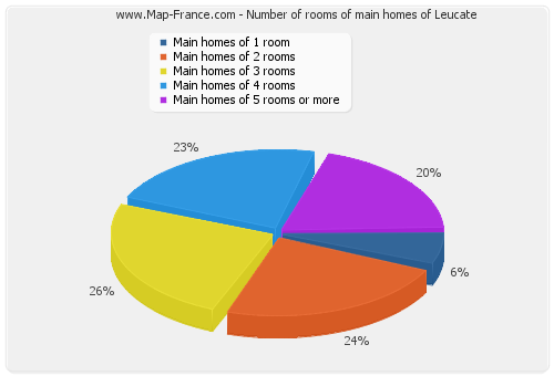Number of rooms of main homes of Leucate