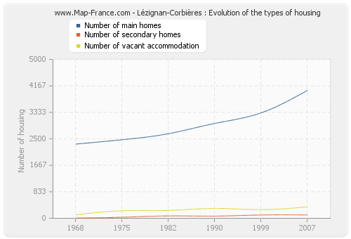 Lézignan-Corbières : Evolution of the types of housing