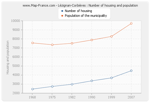 Lézignan-Corbières : Number of housing and population