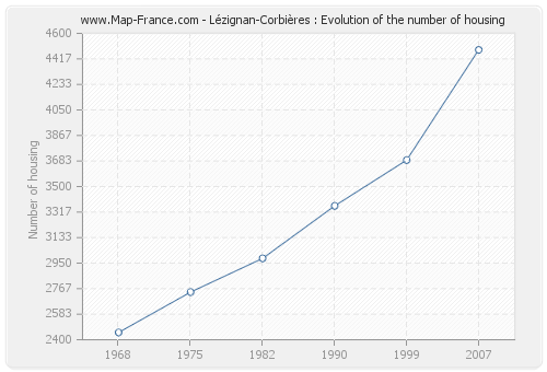 Lézignan-Corbières : Evolution of the number of housing