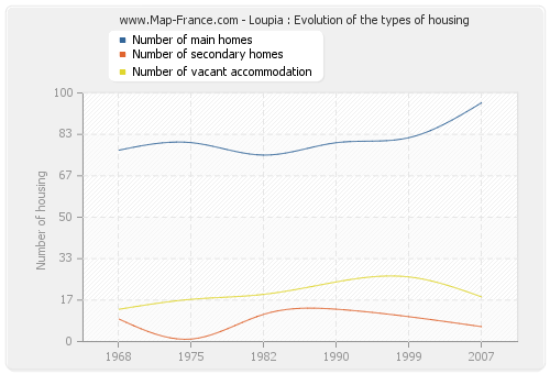Loupia : Evolution of the types of housing