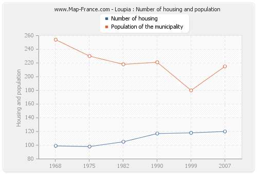 Loupia : Number of housing and population