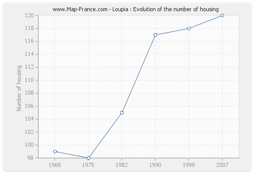Loupia : Evolution of the number of housing