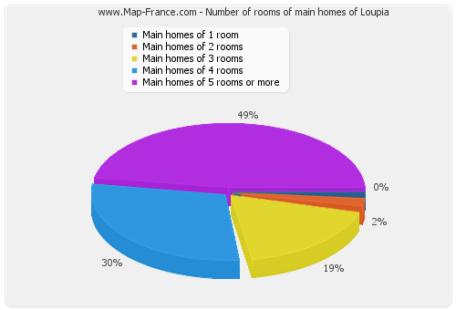 Number of rooms of main homes of Loupia