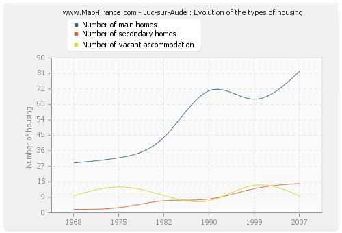 Luc-sur-Aude : Evolution of the types of housing
