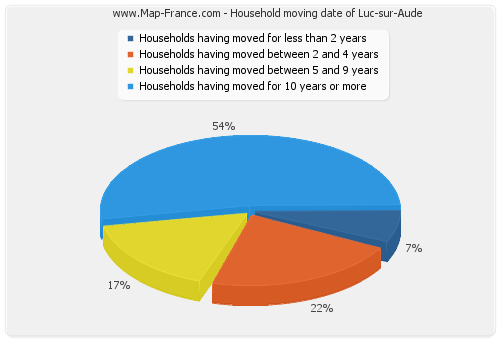 Household moving date of Luc-sur-Aude