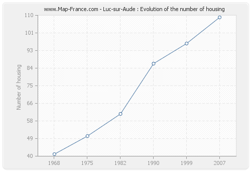 Luc-sur-Aude : Evolution of the number of housing