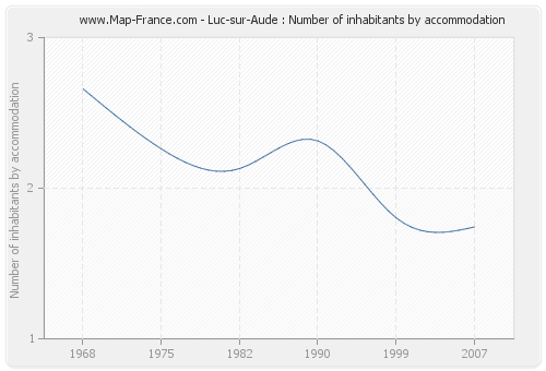 Luc-sur-Aude : Number of inhabitants by accommodation
