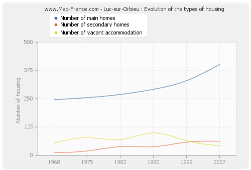 Luc-sur-Orbieu : Evolution of the types of housing