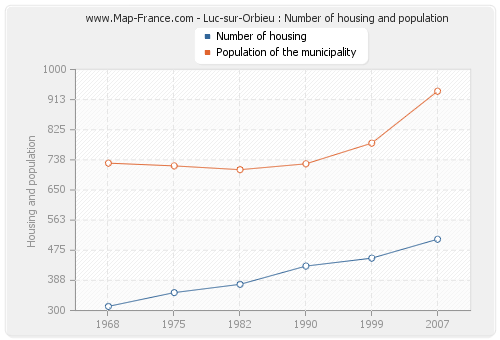 Luc-sur-Orbieu : Number of housing and population