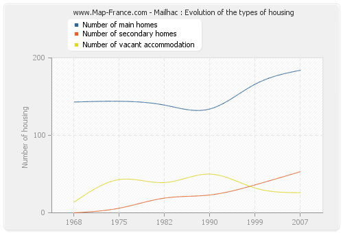 Mailhac : Evolution of the types of housing