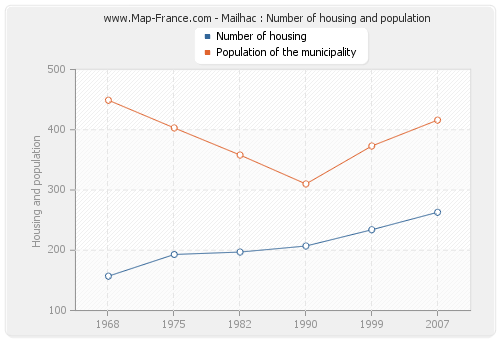 Mailhac : Number of housing and population