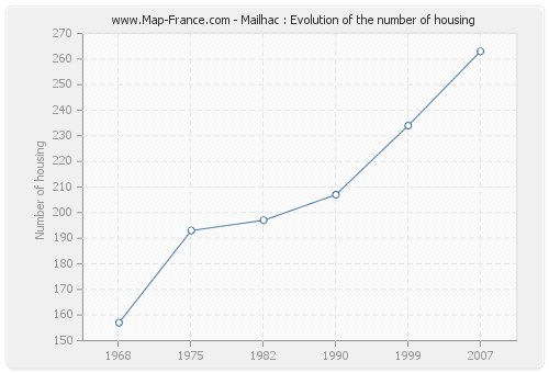 Mailhac : Evolution of the number of housing