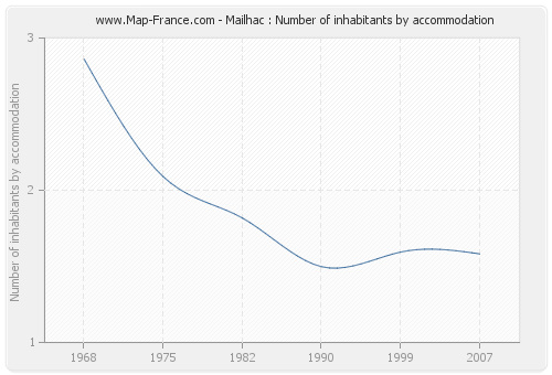 Mailhac : Number of inhabitants by accommodation