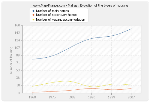 Malras : Evolution of the types of housing