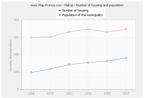 Malras : Number of housing and population
