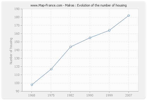 Malras : Evolution of the number of housing