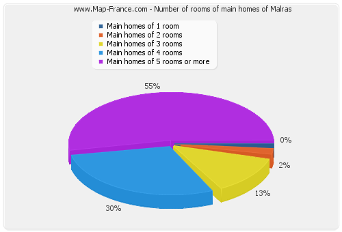 Number of rooms of main homes of Malras