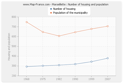 Marseillette : Number of housing and population
