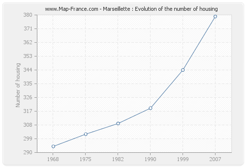 Marseillette : Evolution of the number of housing