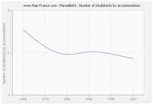 Marseillette : Number of inhabitants by accommodation