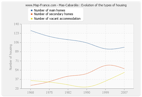 Mas-Cabardès : Evolution of the types of housing