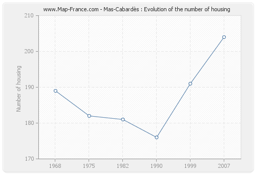 Mas-Cabardès : Evolution of the number of housing