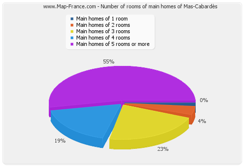 Number of rooms of main homes of Mas-Cabardès