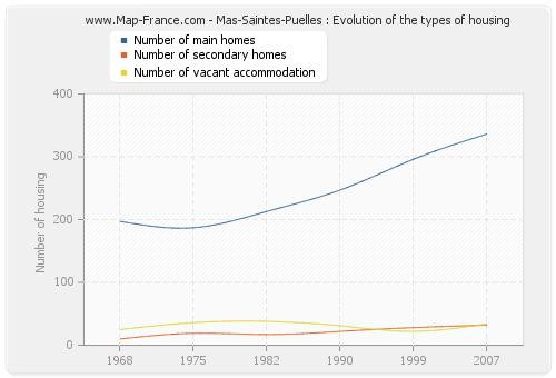 Mas-Saintes-Puelles : Evolution of the types of housing
