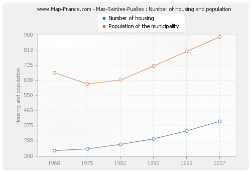 Mas-Saintes-Puelles : Number of housing and population
