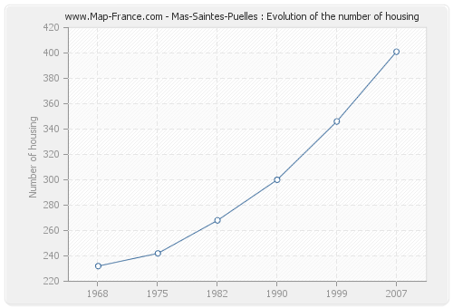 Mas-Saintes-Puelles : Evolution of the number of housing