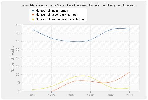 Mazerolles-du-Razès : Evolution of the types of housing