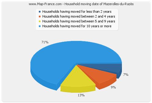Household moving date of Mazerolles-du-Razès
