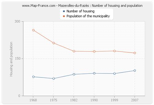 Mazerolles-du-Razès : Number of housing and population