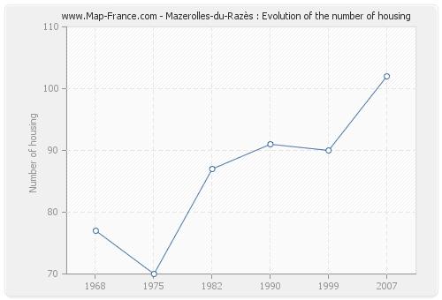 Mazerolles-du-Razès : Evolution of the number of housing
