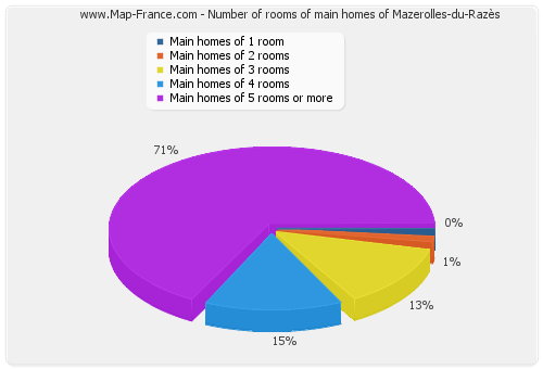 Number of rooms of main homes of Mazerolles-du-Razès