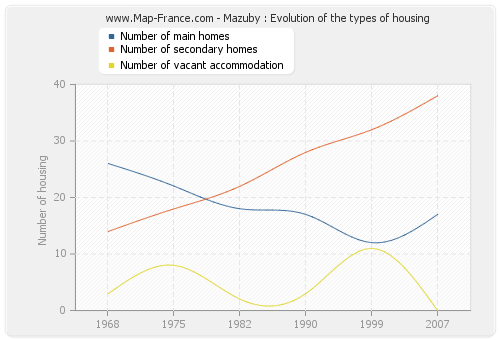 Mazuby : Evolution of the types of housing