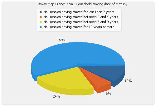 Household moving date of Mazuby