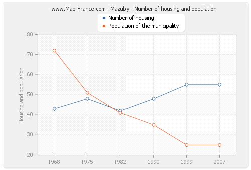 Mazuby : Number of housing and population