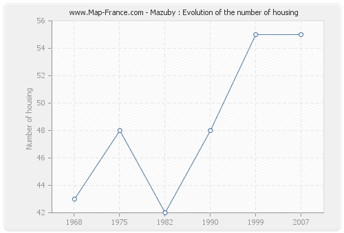 Mazuby : Evolution of the number of housing