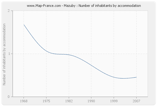 Mazuby : Number of inhabitants by accommodation