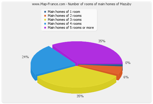 Number of rooms of main homes of Mazuby