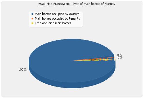 Type of main homes of Mazuby