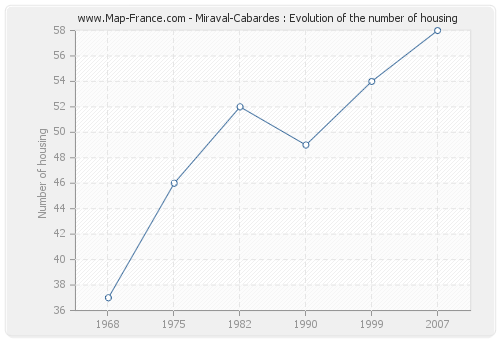 Miraval-Cabardes : Evolution of the number of housing