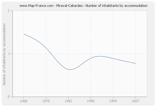 Miraval-Cabardes : Number of inhabitants by accommodation