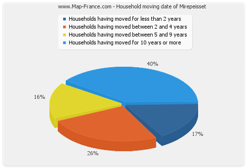 Household moving date of Mirepeisset