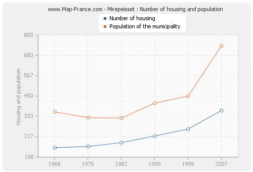 Mirepeisset : Number of housing and population